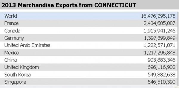 export chart