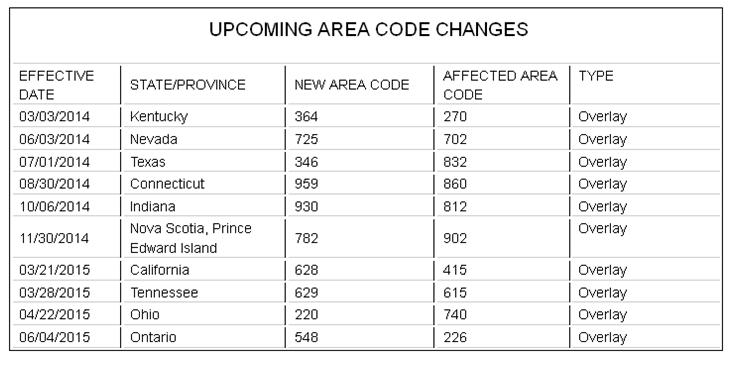 upcoming area code changes