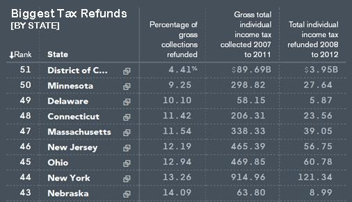 biggest tax refunds