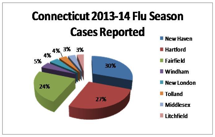 flu CT