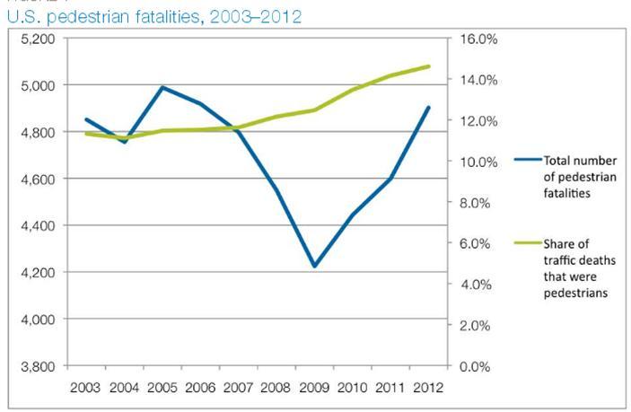 fatalities chart