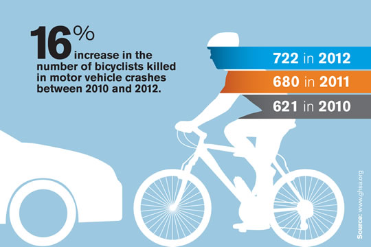 2014_bike_increase