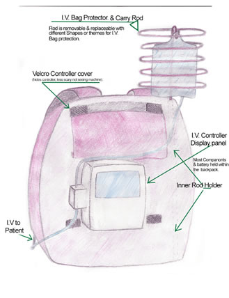 IV-Pediatric-Backpack-for-Kids-With-Cancer
