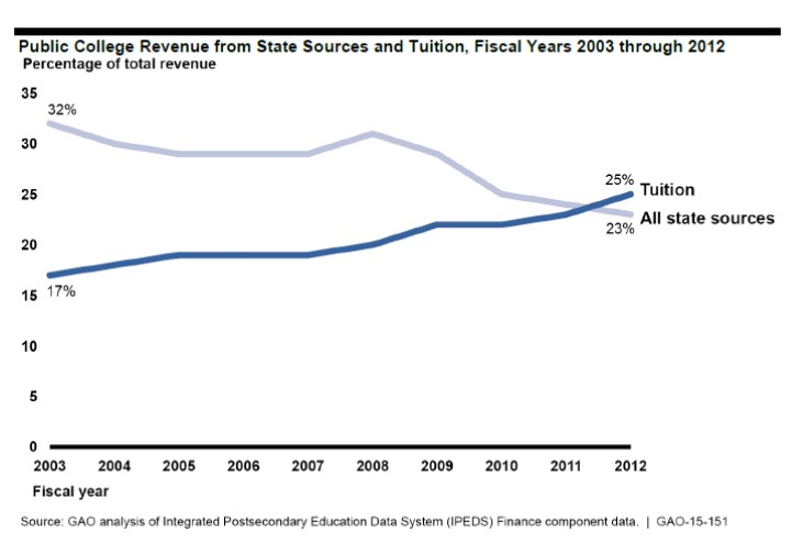 GAO tuition state support