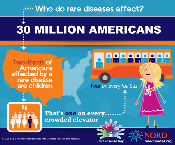 NORD-INFOGRAPHIC-Who-Does-Rare-Disease-Affect-RDD-1-21-15-no-reference