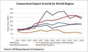 commerce chart