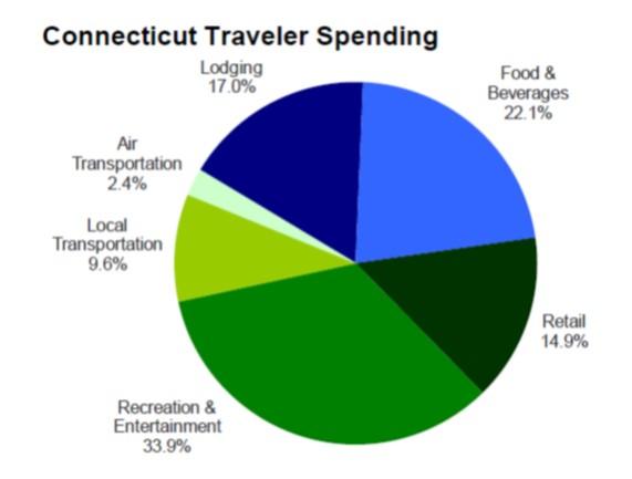 traveler spending