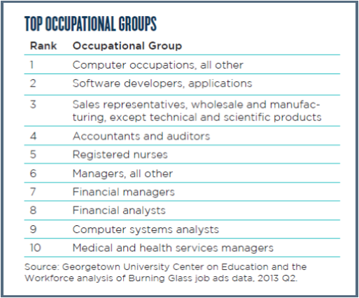 top occupational