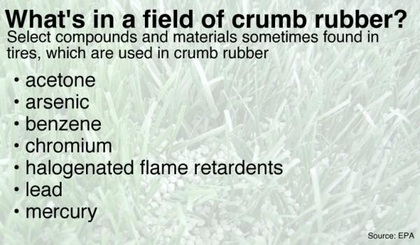 Carcinogens-in-crumb-rubber1-771x450
