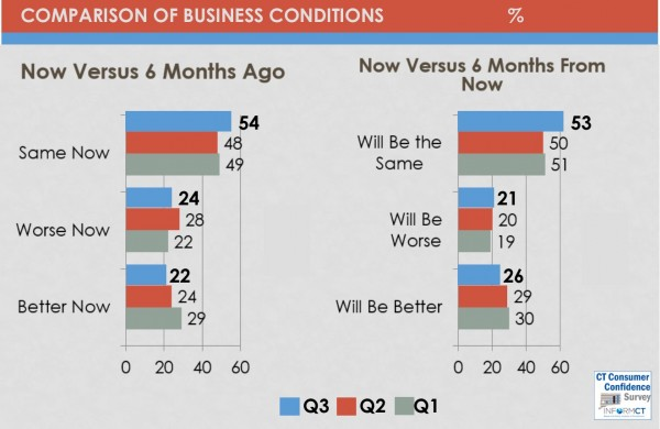 business condidtions chart