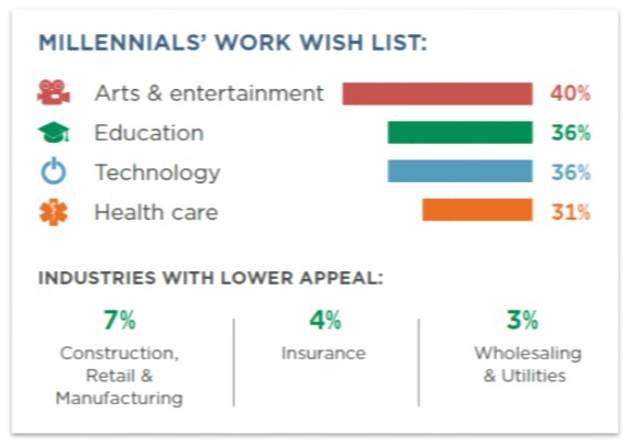 work wish list