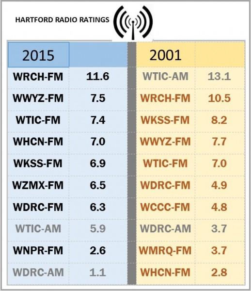radio ratings