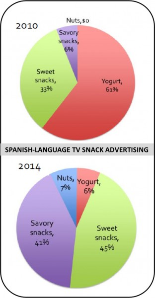 spanish snak ads
