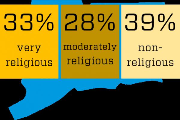 CT religion