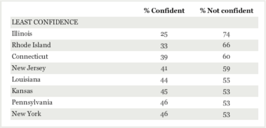 least confidence