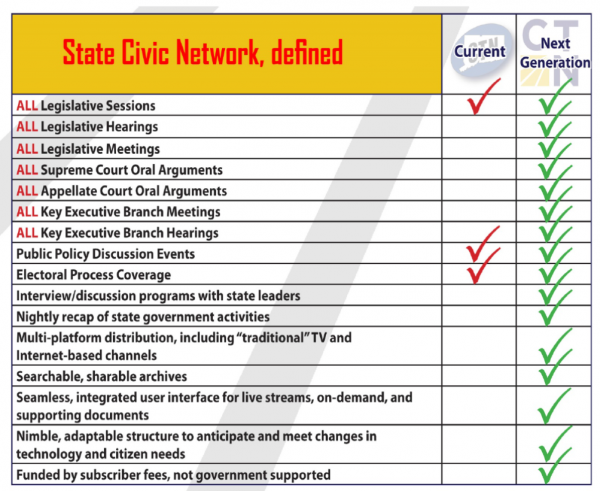 state civic network