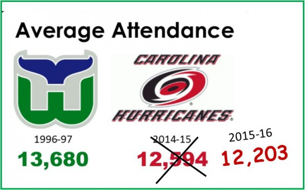 attendence updated