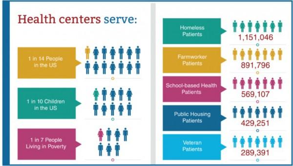 health centers serve