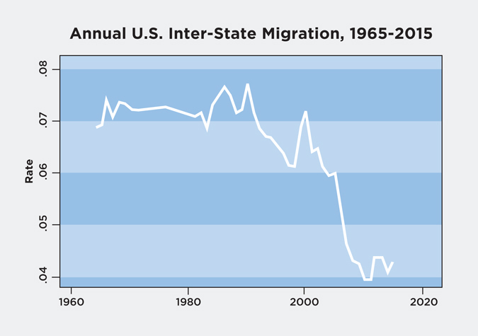 cook-inter-state-migration