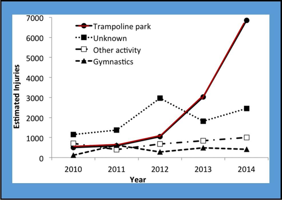 trampoline chart