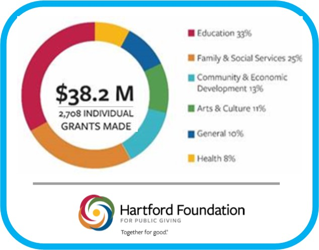 Hartford Foundation's Record-Breaking Grantmaking Topped $38
