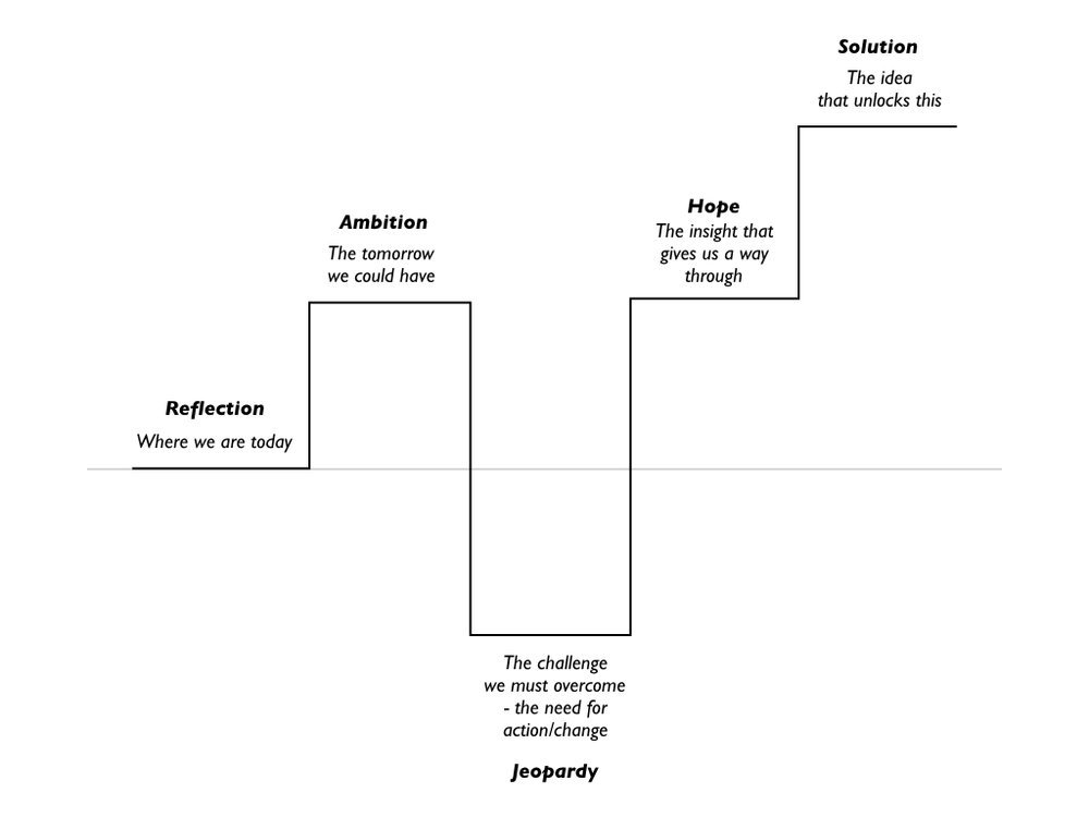 narrative-structure.001.jpeg