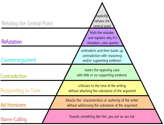 Graham's_Hierarchy_of_Disagreement