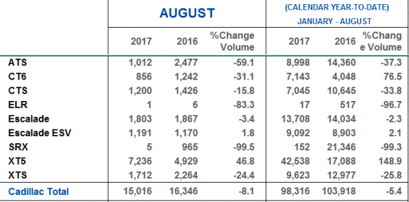 August 2017 US Market Sales