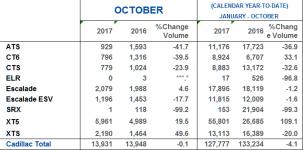 October 2017 US Cadillac Sales