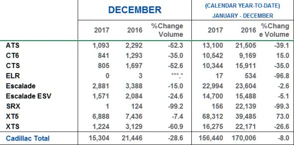 December 2017 Cadillac Sales - US