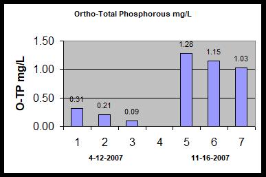 phosphorus graph.png