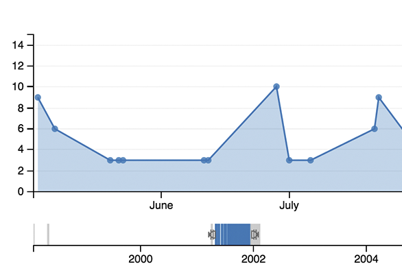Show Document timelines to quickly narrow by date.