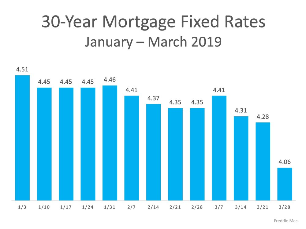 """Interest Rates:    """"The real estate market is thawing in response to the sustained    decline in mortgage rates    and rebound in consumer confidence – two of the most important drivers of home sales. Rising sales demand coupled with more inventory than previous spring seasons suggests that the housing market is in the early stages of regaining momentum.""""  -  Sam Khater,  Chief Economist  at  Freddie Mac"""