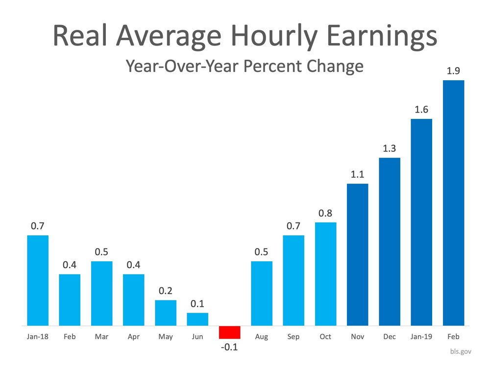 """Income:    """"A powerful combination of lower mortgage rates, more inventory,    rising income    and higher consumer confidence is driving the sales rebound.""""   -    Lawrence Yun,  Chief Economist  at NAR"""
