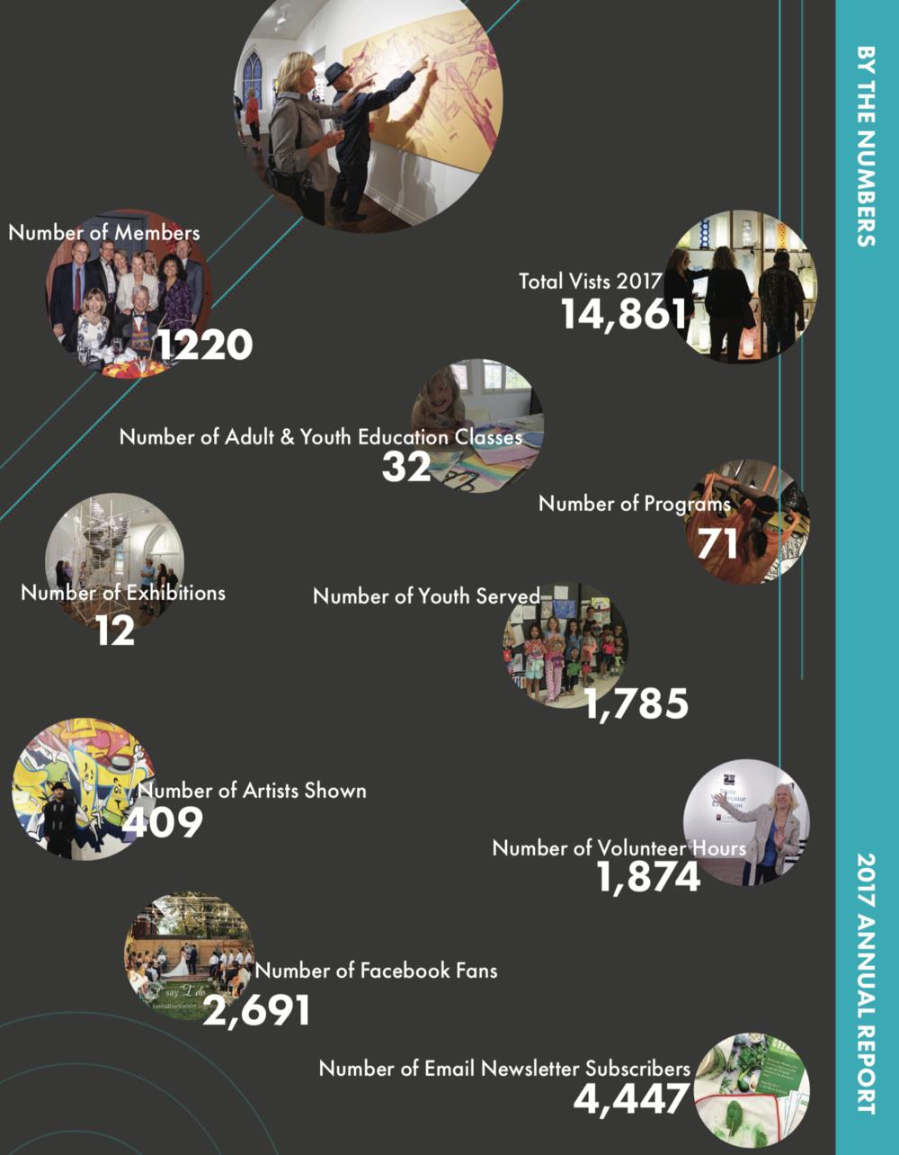 Foothills Art Center 2017 Annual Report