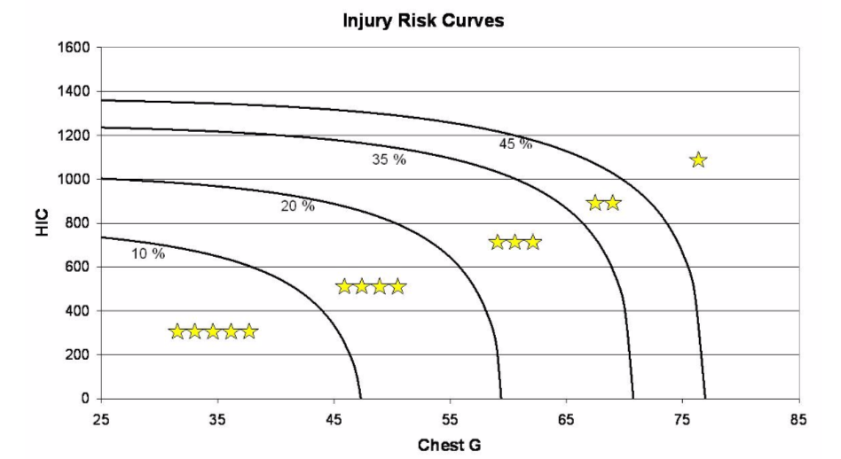 Figure 2: NHTSA Star Curve For Full-Frontal impact