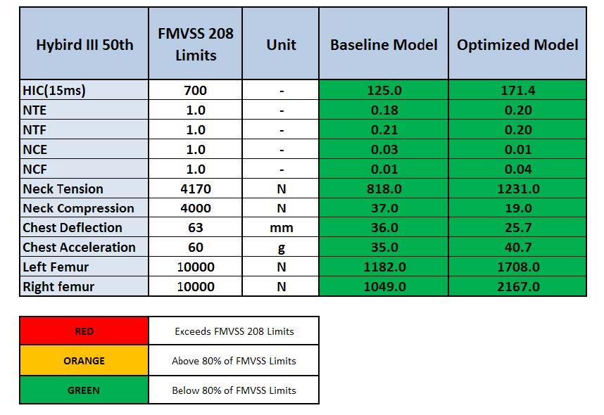 Optimized 50th Driver: Response Table