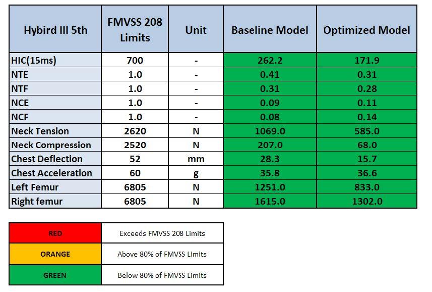 Optimized 5th Passenger: Response Table
