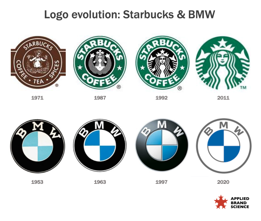 Bmw S Logo Redesign Gambit Applied Brand Science