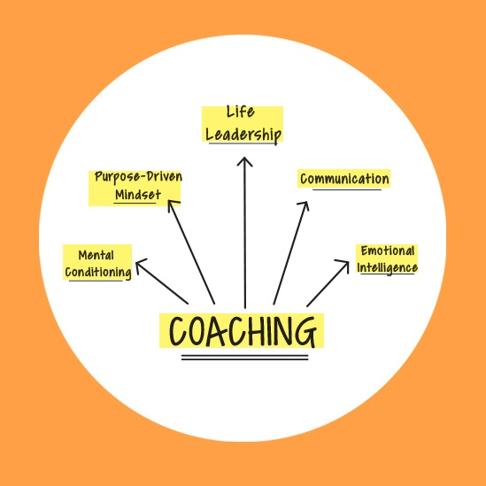 Peak Performance Coaching - Just as professional athletes need a head coach to help them reach their full potential, Coach Dar helps athletes, sports teams, CEOs and entrepreneurs gain clarity and focus in order to propel themselves to new heights. For the past 22 years, she has worked as a Board Certified Occupational Therapist and coach. As a therapist, she has worked with individuals who have overcome unimaginable setbacks due to illness or injury helping others to take their lives to the next level. If you're ready to say no to the status quo then join Coach Dar as you break down barriers to Be Well, Live Well, and ultimately Serve Well.Email bookings@coachdar.com to learn more about availability and rates.