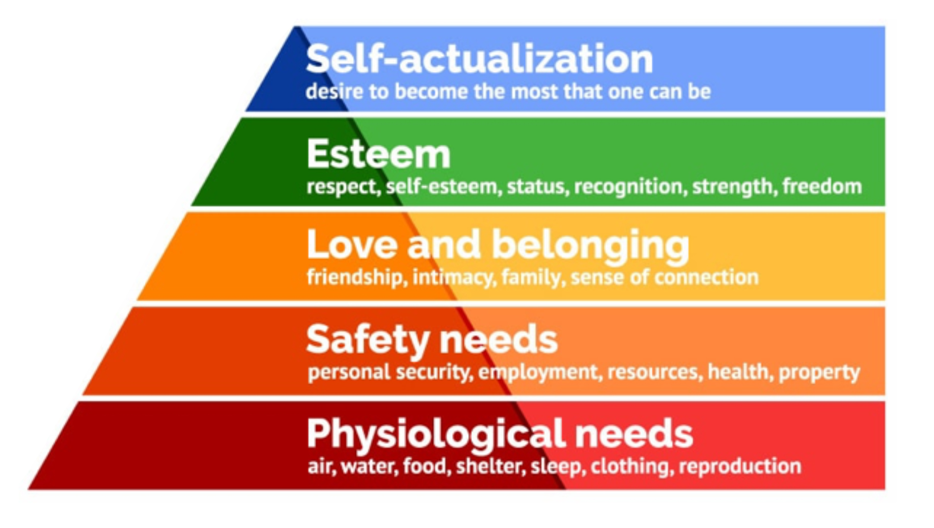 Abraham Maslow 5 level hierarchy of human needs