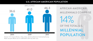 There are 83.1 million Millennials currently in the U.S. and of which African-American Millennials comprise 14% (about 11.5 million).