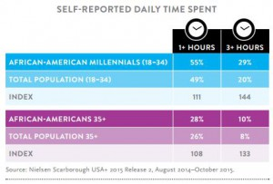 Black Millennial Social Media Consumption