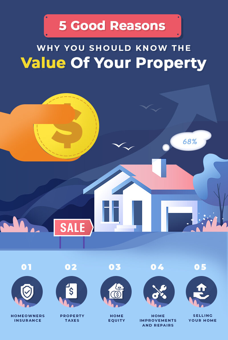 5 Good Reasons Why You Should Know the Value Of Your Property