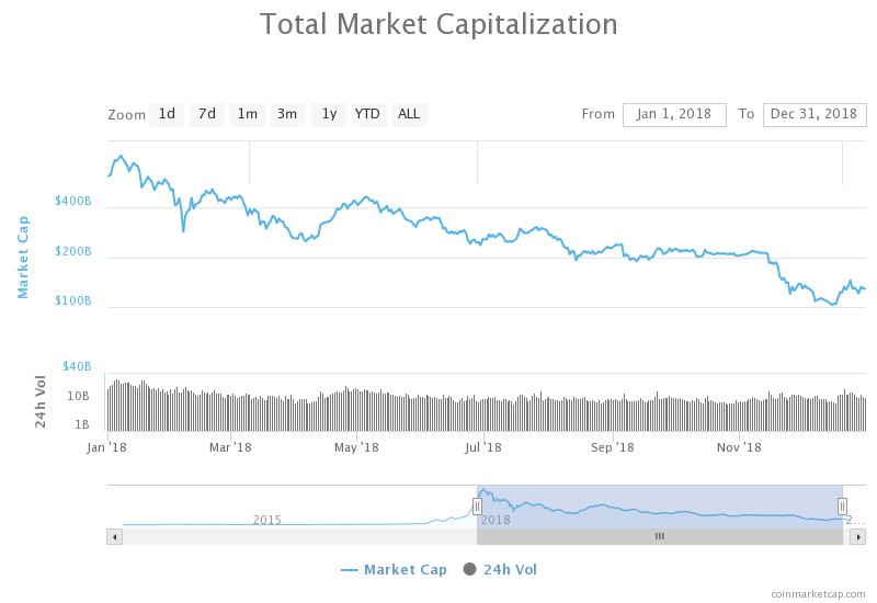 Total Market Capitalization of all cryptocurrencies from January 2018 until December 2018