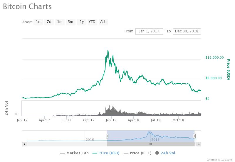 Chart of Bitcoin Price from January 2017 until December 2018