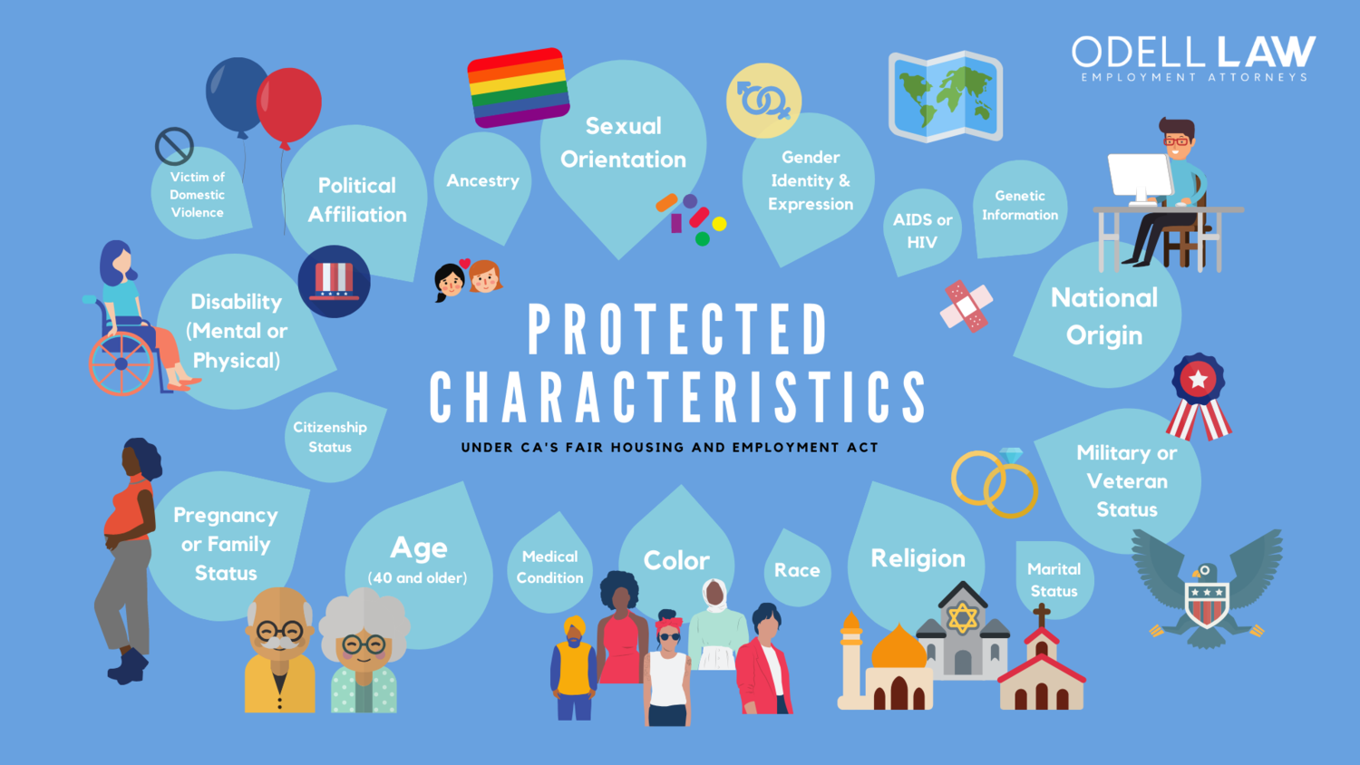 Protected Characteristics in Employment