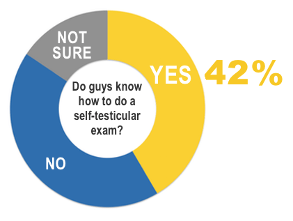 With over 50% of young men not knowing or being unsure about how to do an exam, consider sharing this post with the men in your life. (Source: Testicular Cancer Society)