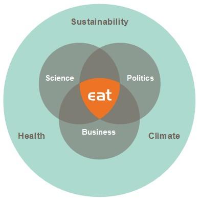 eat_graph