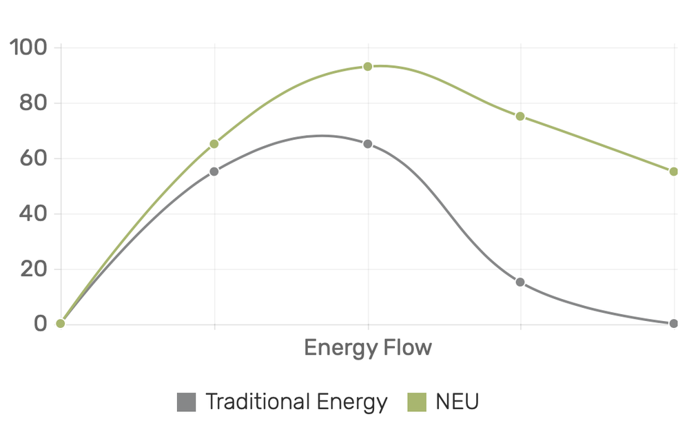 AVERAGE CONSUMER EXPERIENCE OVER 6 HOURS (NEU VS 230MG CAFFEINE ENERGY SHOTS NOT CONTAINING L-THEANINE)*